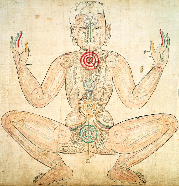 feinstoffliches System gemäß dem Kalachakra Tantra