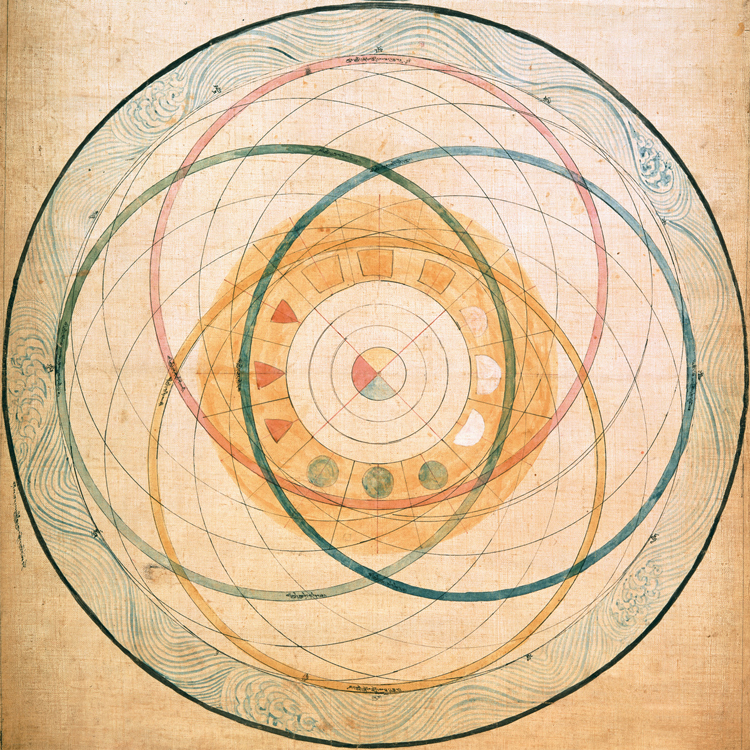 Planetenumlaufbahnen gemäß dem Kalachakra Tantra